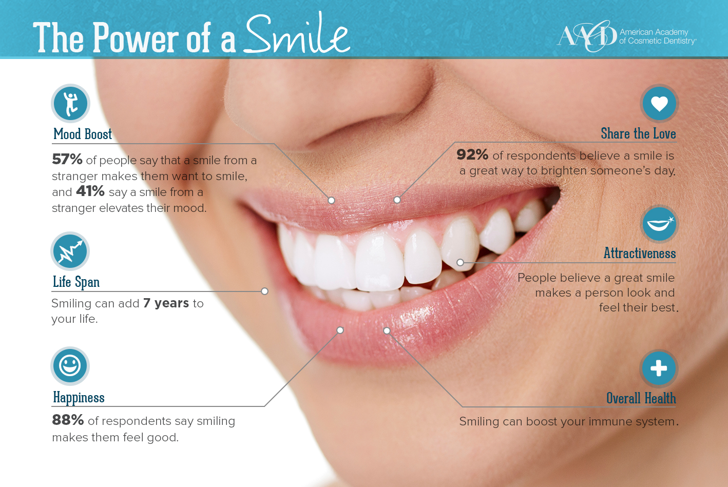 Power of a Smile Infographic